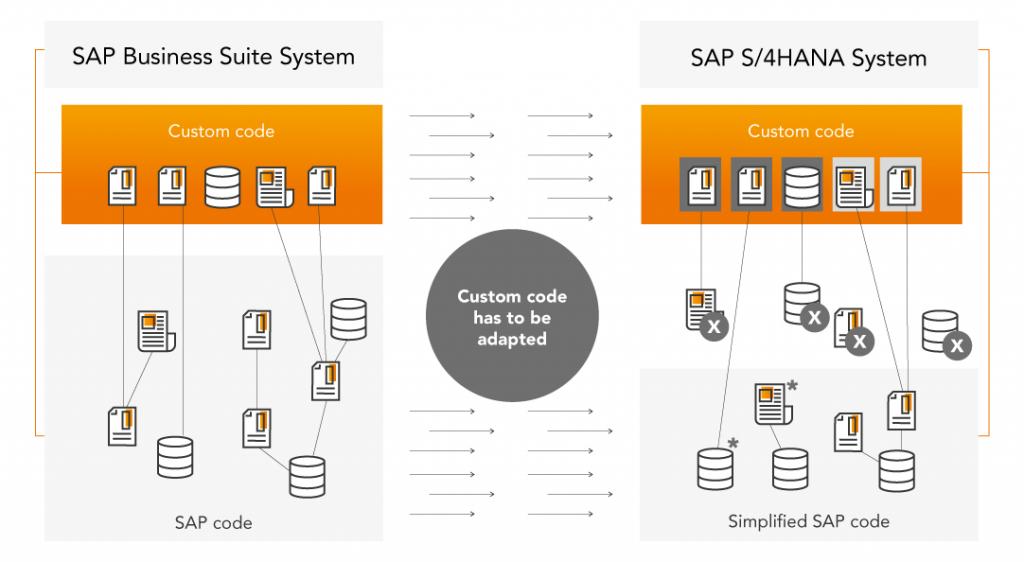 Komunikacja z bazami danych SAP Business Suite System oraz SAP S/4 HANA System.