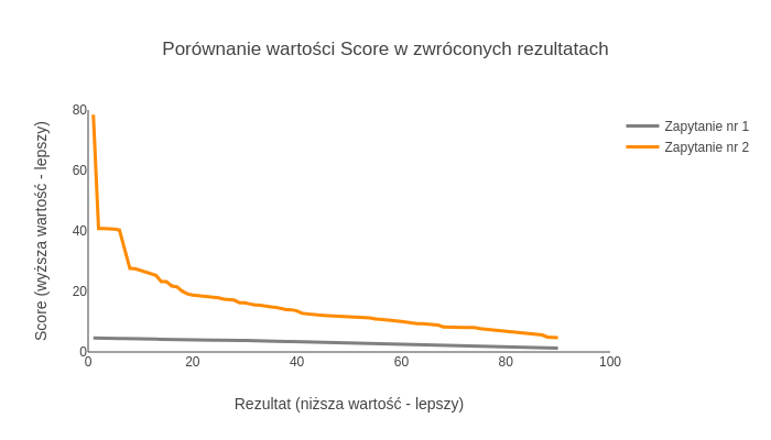 Porównanie wartości score