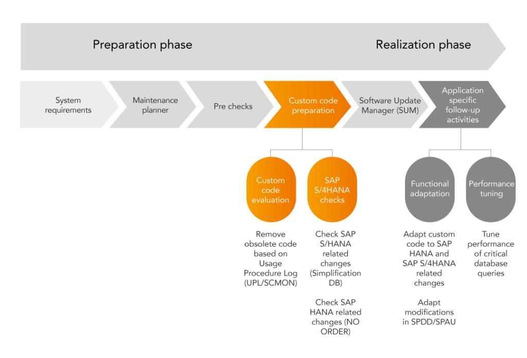 Proces migracji przedstawiony na szkoleniu SAP.