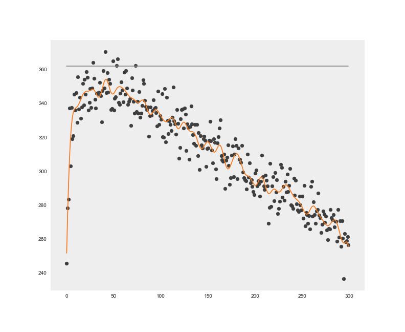 Porównanie wyników symulacji wielu gier